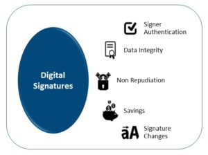 Digital signatures, compliance, auditing, registered email