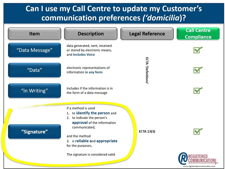 How to gain consent to communicate via digital channels